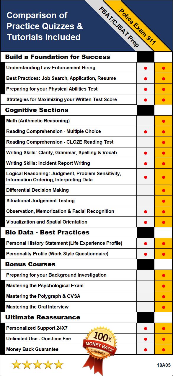 fbat cjbat test prep sgtgodoy com rh sgtgodoy com cjbat study guide online free cjbat study guide pdf