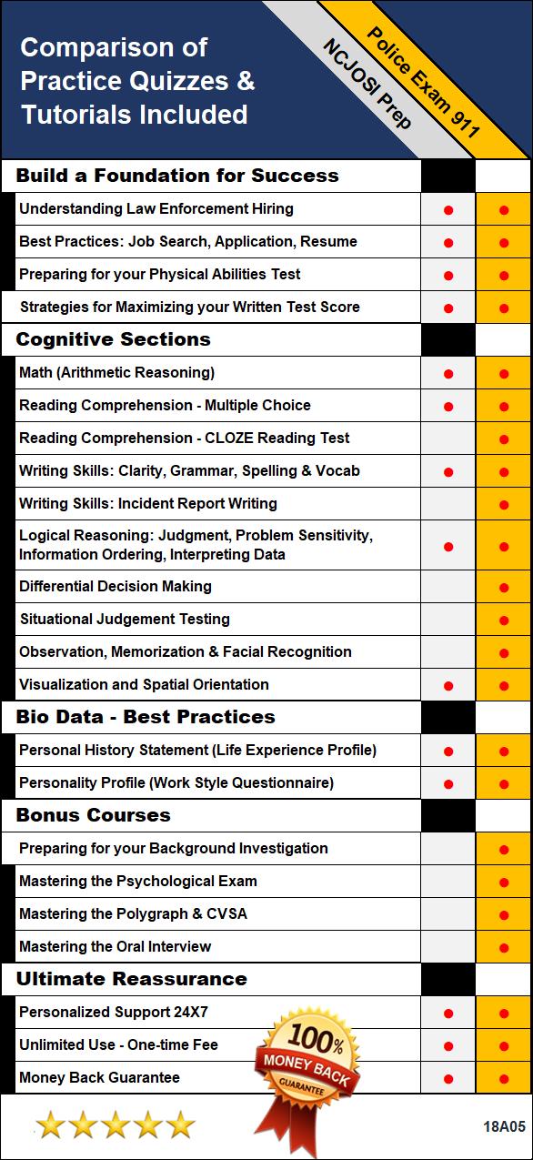 ncjosi test prep sgtgodoy com rh sgtgodoy com Study Guide Outline ncjosi 2 study guide free
